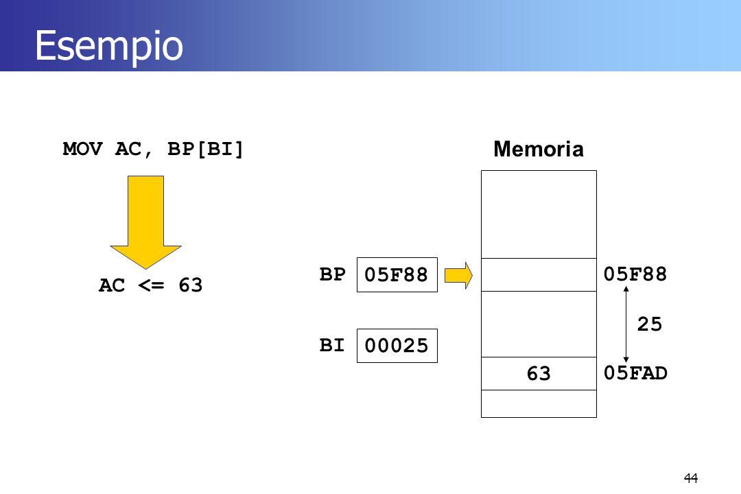 Esempio MOV AC, BP[BI] Memoria BP 05F88 05F88 AC <= 63 25 BI 00025
